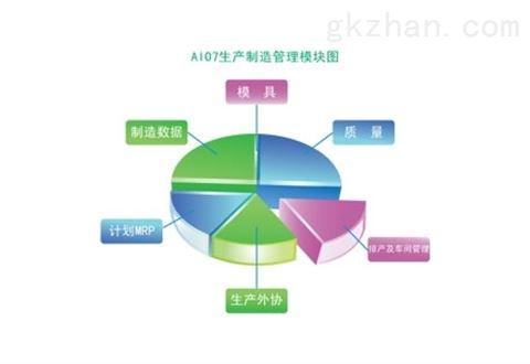 普实软件AIO7系列:ERP生产制造