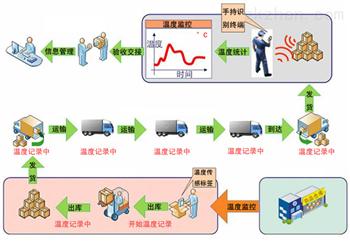 RFID冷链物流监测系统