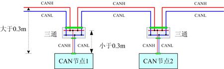 注:图中未画出信号地CAN_GND和屏蔽地SHIELD。 电路板内部CANH和CANL信号线出来前,电路板上设计了一个三通,将一路CAN信号分成两路CAN信号,设计原理如下图: