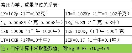 数显S型测力计